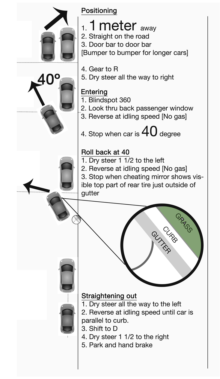 ipass driving school how to do parallel parking rh ipassdriving ca Diagram Series Simple Series Circuit Diagram